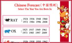 Chinese Zodiac Forecast screenshot 2/4