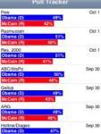 Obama/McCain Poll Tracker screenshot 1/1